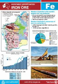 Iron Ore: investment opportunities, Western Australia